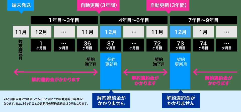カシモWiMAXの契約期間中の解約金の比較